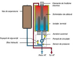 Centrala electrica 6 kw protherm