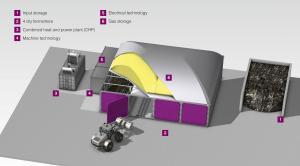 Instalatii de producere biogaz