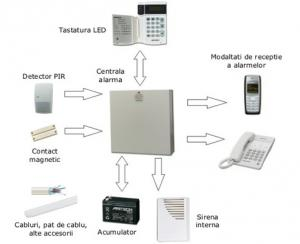 Alarma cu 15 senzori