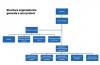 Management de proiect in constructii