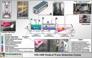 Instalatie industriala destinata reducerii complete a deseurilor menajere si medicale prin energie de microunde.