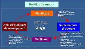 Sisteme de Management de Mediu (SMM) in conformitate cu SR EN ISO 14001:2005