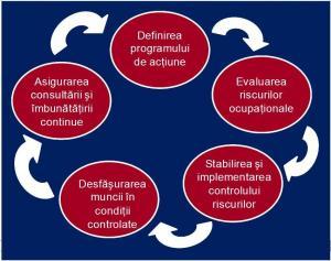 Sisteme de Management ale Sanatatii & Securitatii Ocupationale (SMSSO) in conformitate cu OHSAS 18001:2008