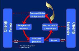Sisteme de Management ale Calitatii (SMC) in conformitate cu SR EN ISO 9001:2008
