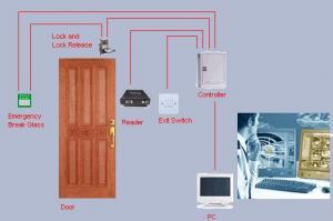 Sisteme acces control biometric