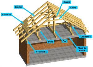 Sarpante si acoperisuri de lemn