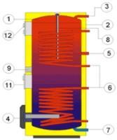 Boiler termoelectric