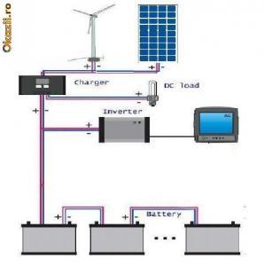 Eolian fotovoltaic
